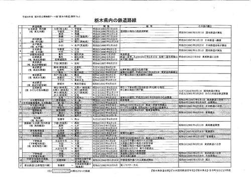栃木県立博物館「人文系テーマ展 栃木の鉄道」へ!⑨