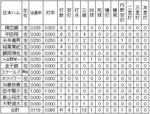 20120313DATA2.jpg