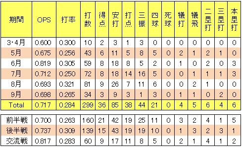 楽天島内宏明2013年月間打率