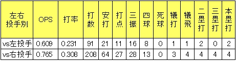 楽天島内宏明2013年左右投手別打率