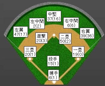 楽天島内宏明2013年打球方向