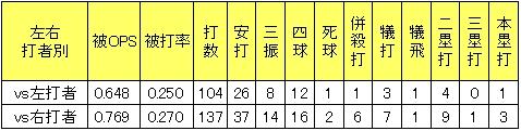 楽天戸村健次2013年左右打者被打率