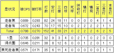 楽天宮川将2013年塁状況別投手成績