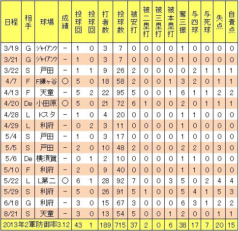 楽天宮川将2013年2軍成績
