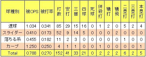 楽天宮川将2013年球種被打率