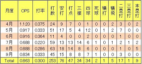 楽天小斉祐輔2013年2軍月間打率