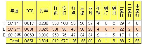楽天小斉祐輔2軍年度別打撃成績g