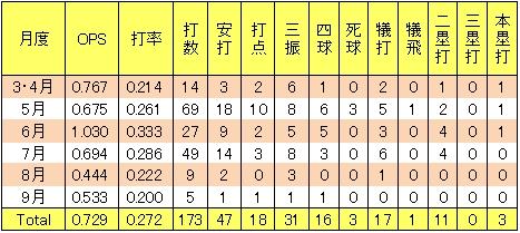 楽天神保貴宏2013年月間打率
