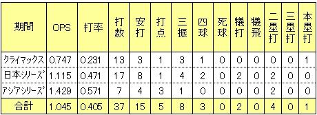 楽天聖澤諒2013年ポストシーズン成績