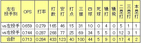 楽天聖澤諒2013年左右投手打率